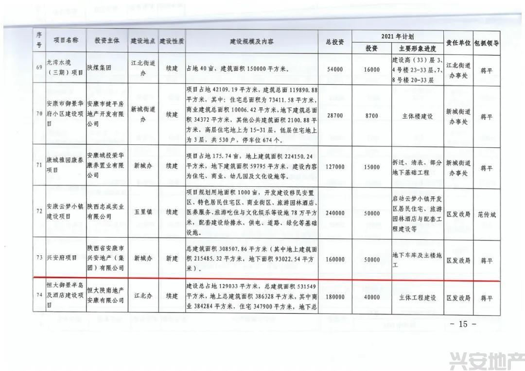 汉滨区人大主任李森文调研说球帝直播app下载iOS府项目(图6)
